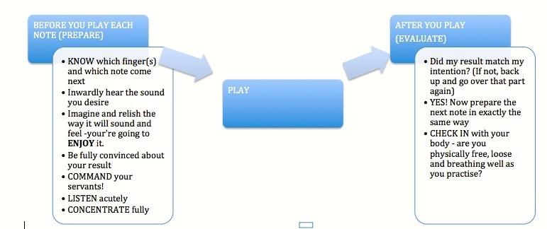 slow practice flow chart